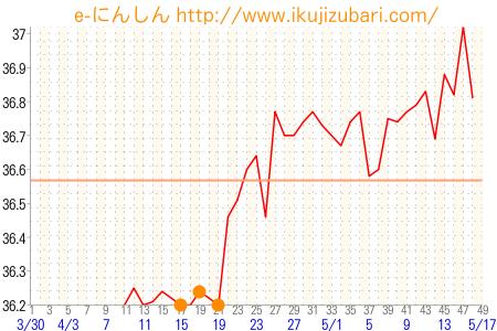 高温期10日目体温下がる